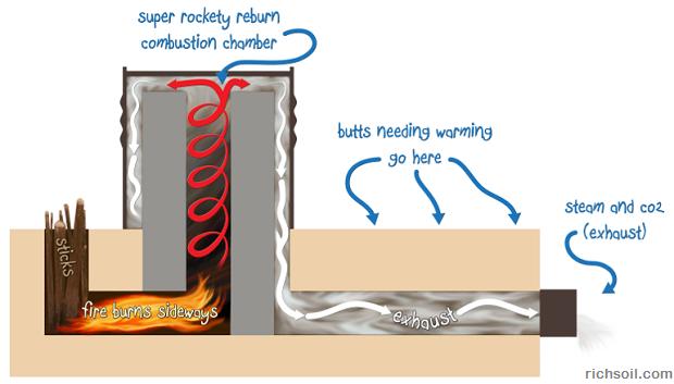 rocket mass heater diagram