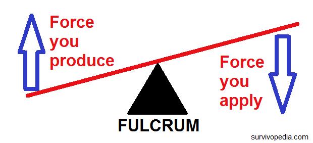 fulcrum and lever