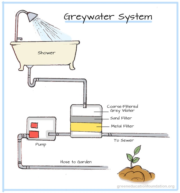 Smart Systems For Reusing Gray Water