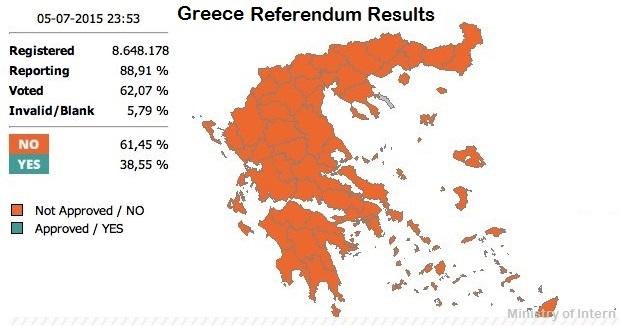 Greece referendum results
