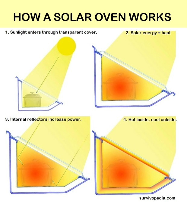 Solar oven diagram best free home design idea for How to build a solar oven for kids