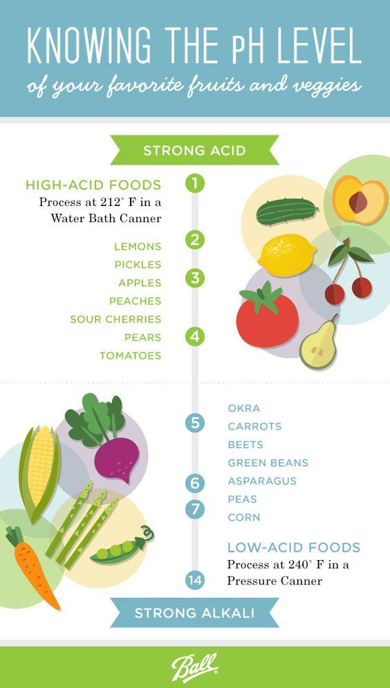 acid-foods